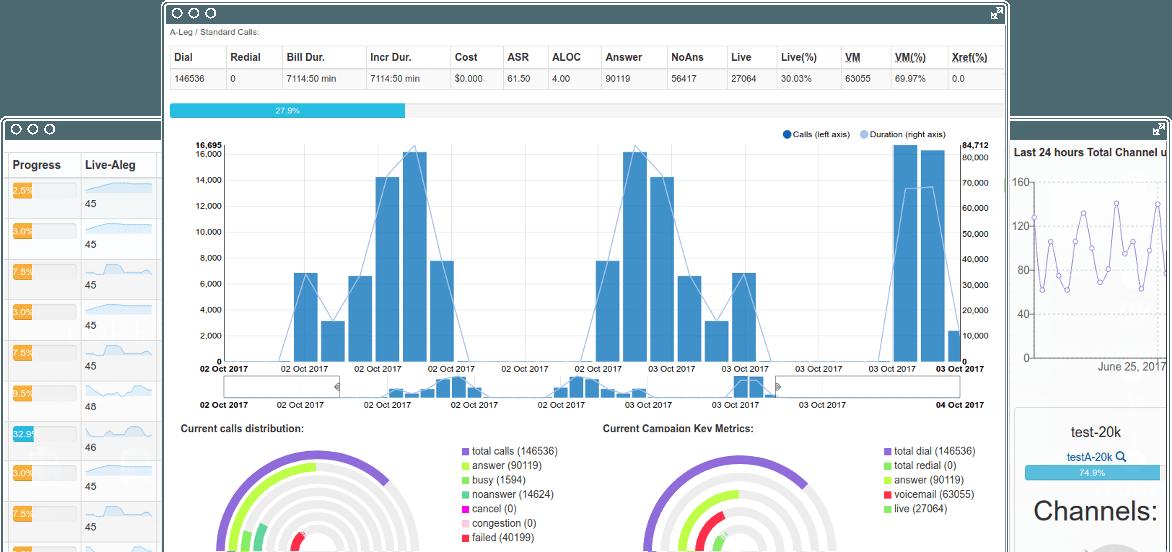 autodialer product predictive