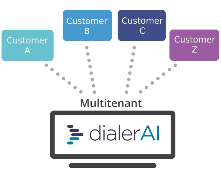 DialerAI - Multi-Tenant